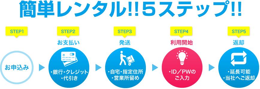 簡単レンタル5ステップ